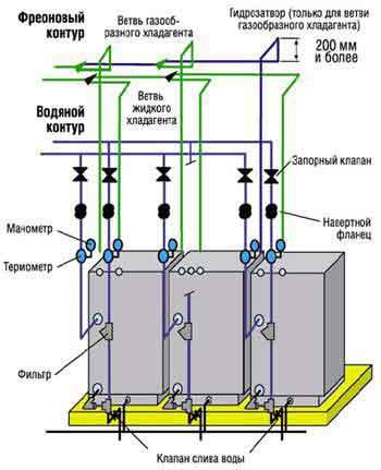 Рис. 6. Схема соединения трех наружных блоков в одной системе VRV–WII.