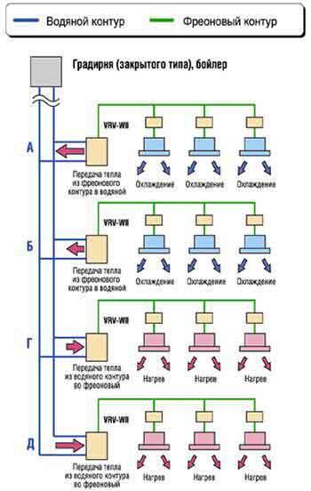 Рис. 8. Рекуперация тепла в системе VRV–WII: а) схема теплопередачи внутри фреоновых контуров, б) схема теплопередачи...