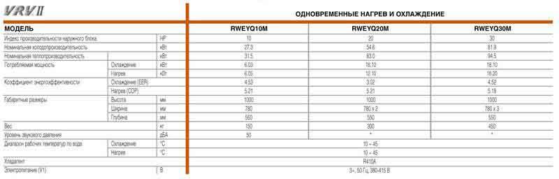 Система VRV–WII, собранная по любой схеме, совместима с 75 моделями внутренних блоков производительностью от 2,2 до...