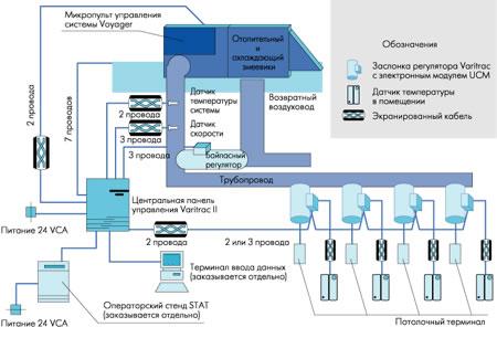 Схема системы Varitrac.
